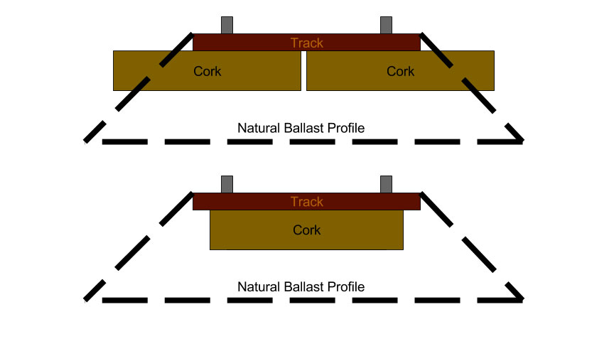 Better-N-Scale-Ballast-Profiles