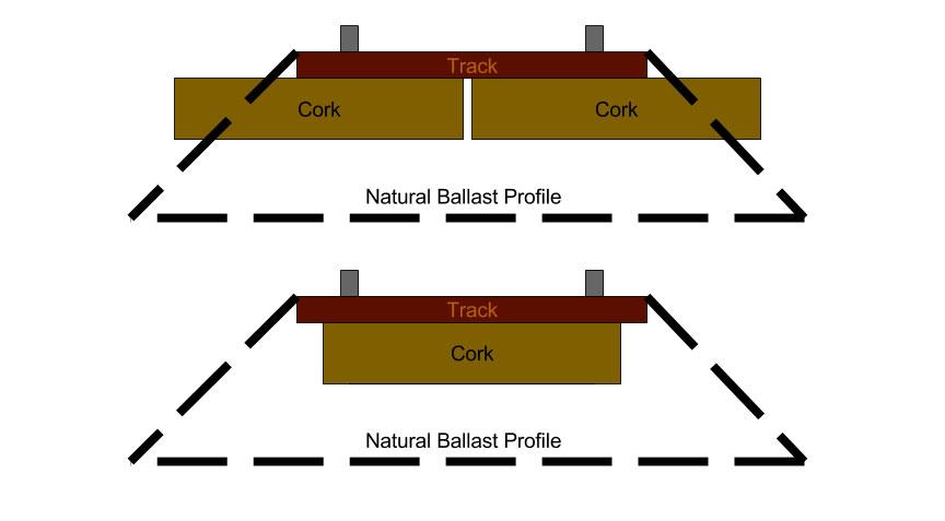 Better-N-Scale-Ballast-Profiles